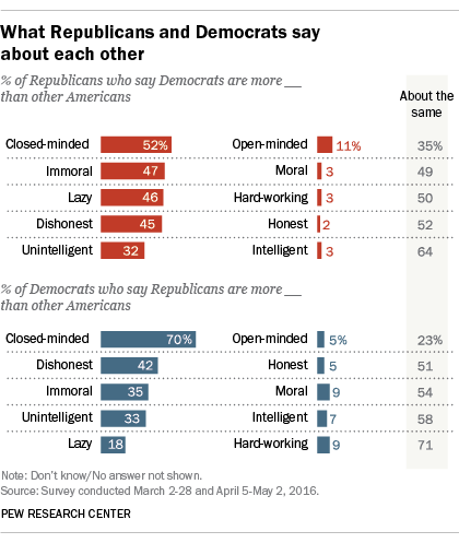 what-parties-say-about-each-other
